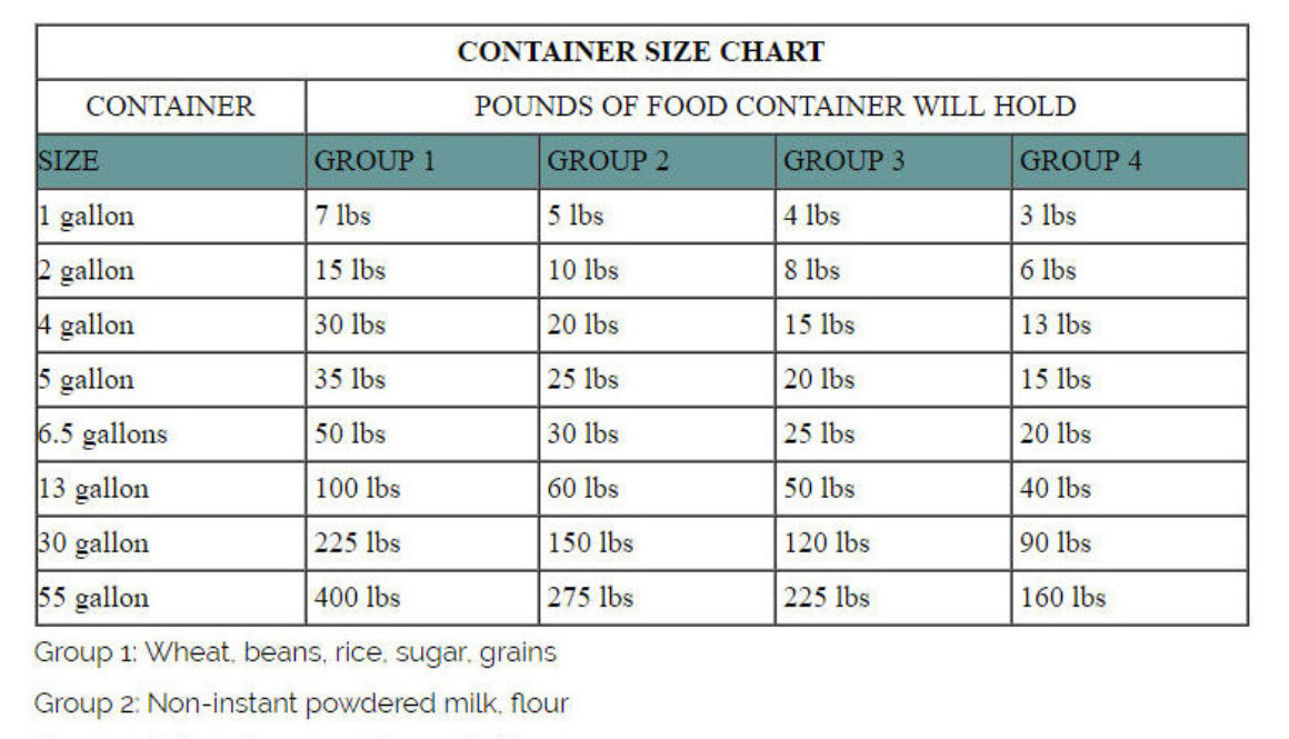 what container to use to store 50# of sugar